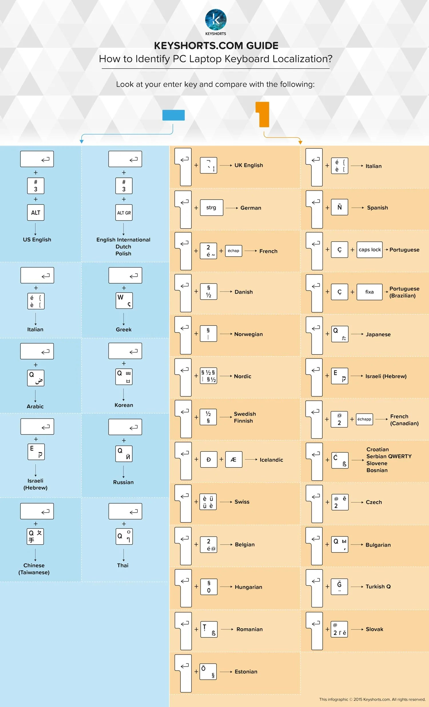 how to identify pc laptop localization guide [ 1500 x 2473 Pixel ]