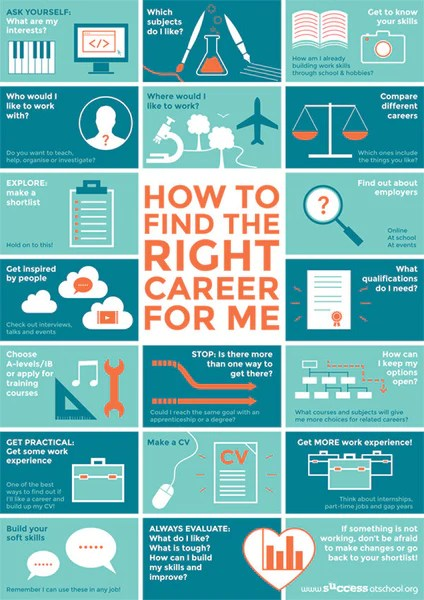 How To Find The Right Career For Me Poster – Successatschool