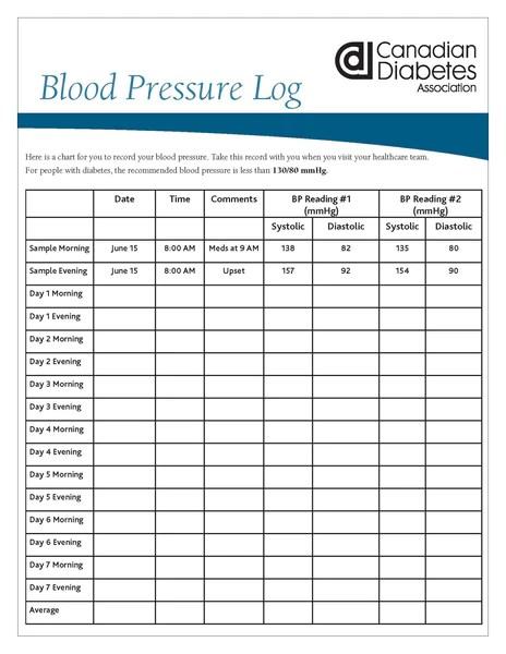 blood pressure logs