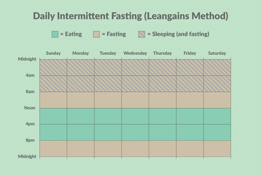 Leangains intermittent fasting