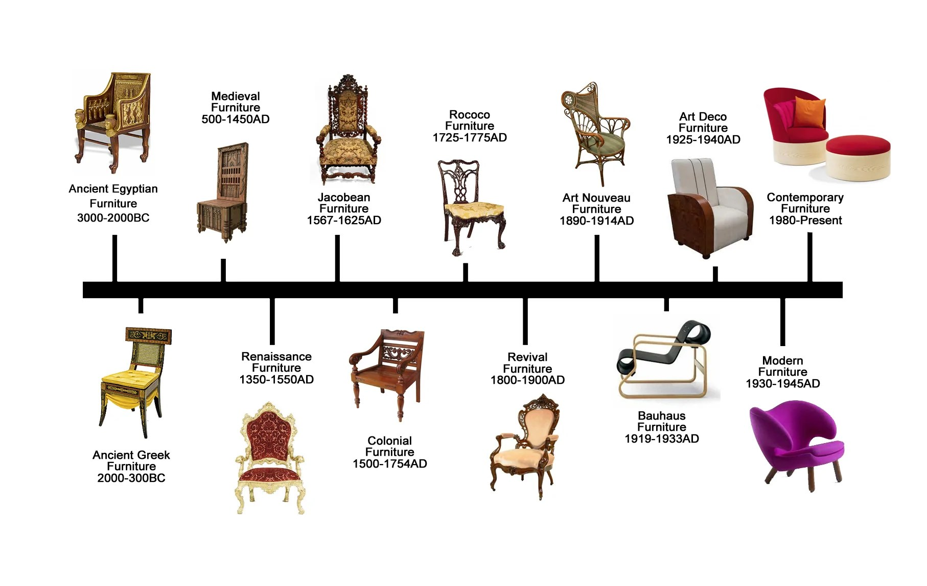 Styles Of Chairs Furniture Design History Ebarza
