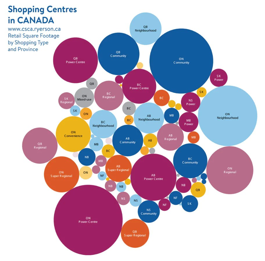 medium resolution of bubble graph representing retail square footage by shopping centre type and province