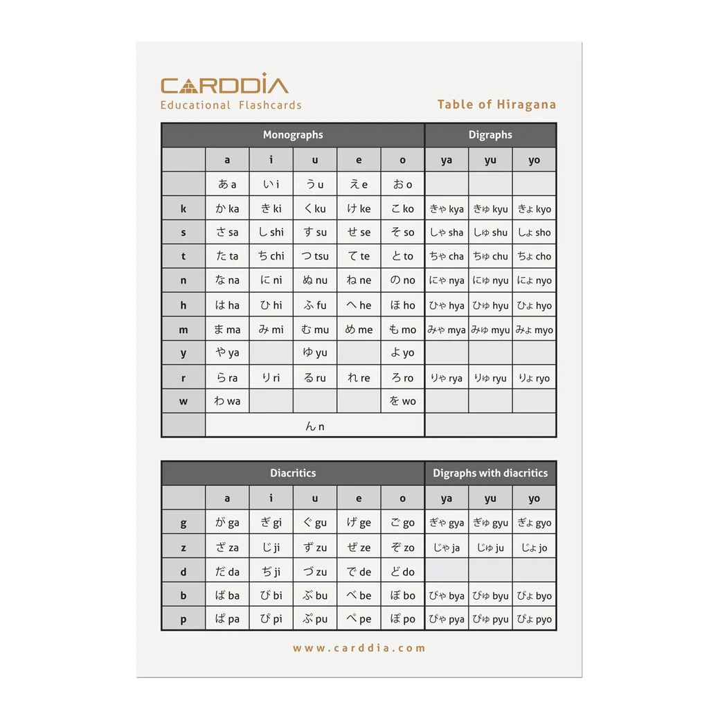 japanese syllabary hiragana with stroke order diagrams and example words  [ 1024 x 1024 Pixel ]