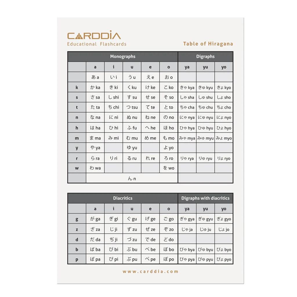 small resolution of  japanese syllabary hiragana with stroke order diagrams and example words