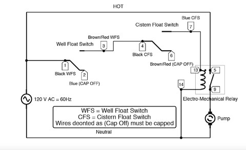 Wiring for Dual Float Switch System; Well (high level ON