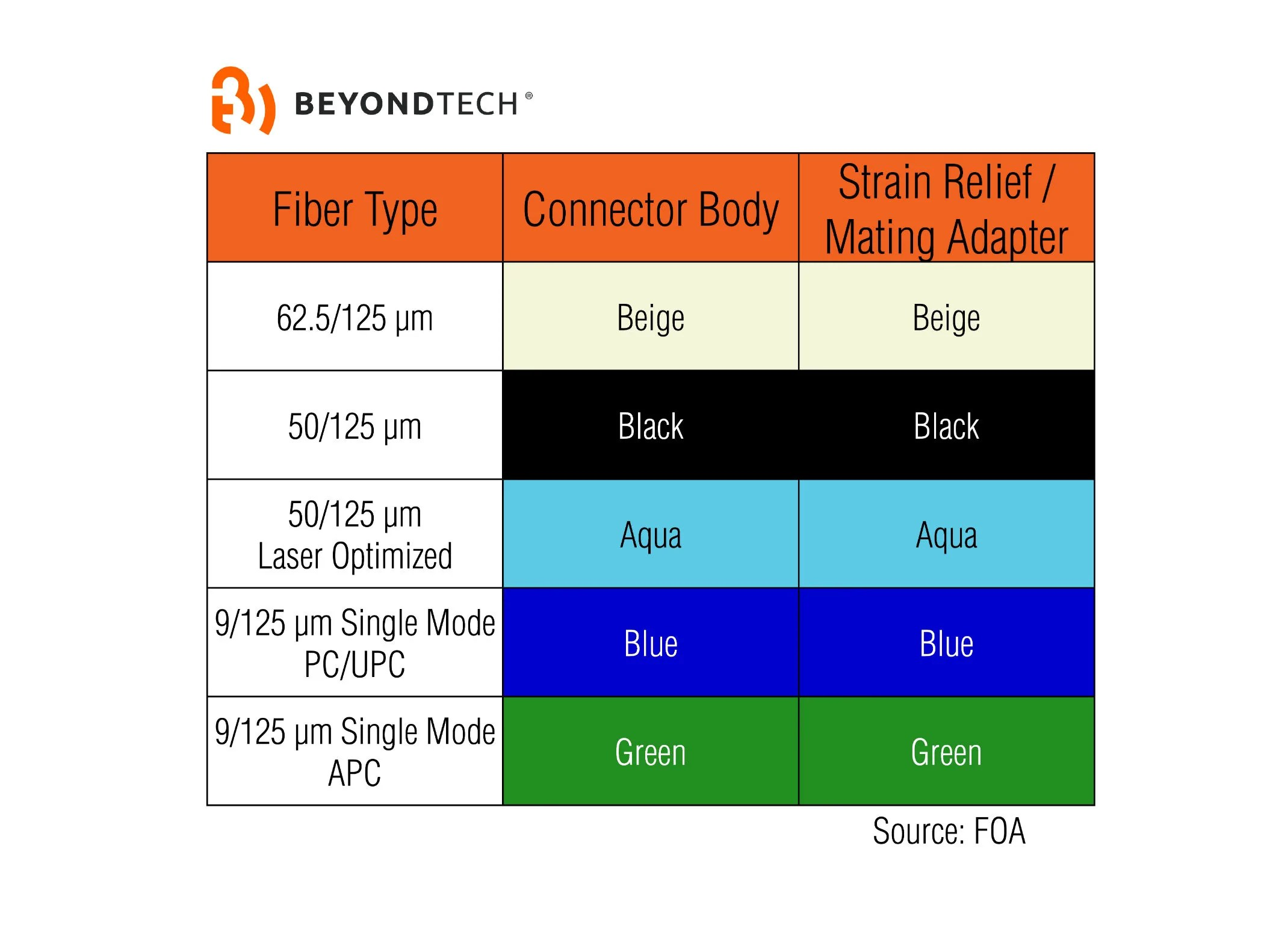 small resolution of yellow aqua or orange the meaning of fiber optic color standard fiber wiring colors