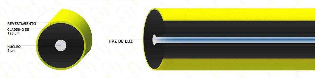 cable de fibra óptica Monomodo