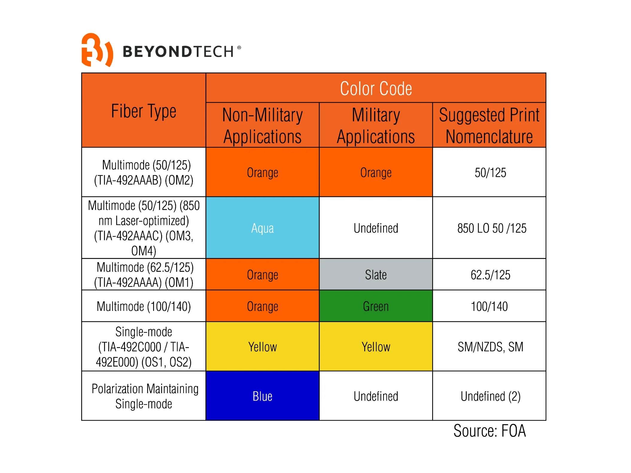 medium resolution of color code beyondtech fiber optics
