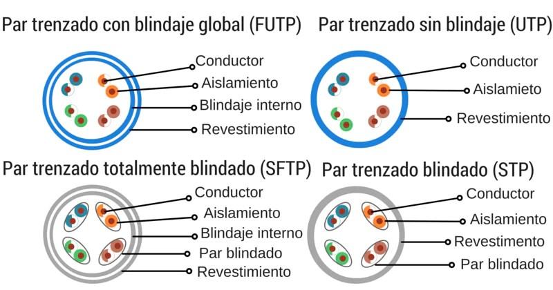 diagrama-UTP-STP-cables-diferencias