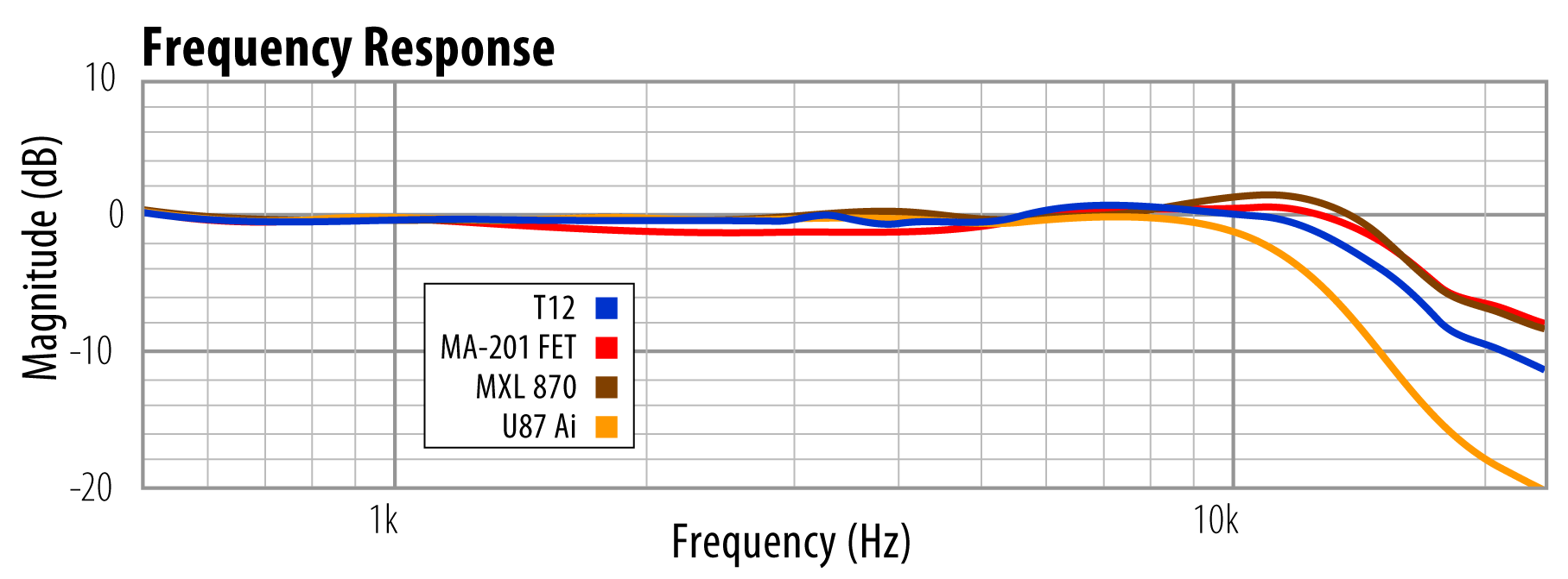 hight resolution of t12 frequency response comparison