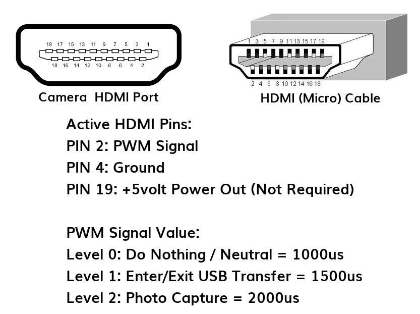 Survey32 HDMI PWM Trigger Cable  MAPIR CAMERA