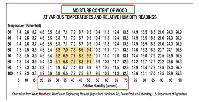 Moisture content in hardwood flooring also understanding relative humidity  gaylord rh gaylordhardwoodflooring