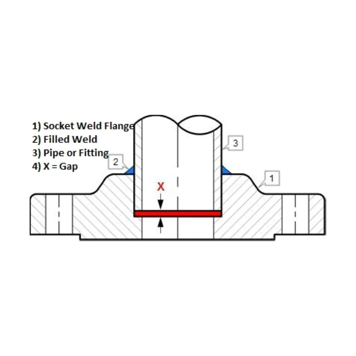small resolution of  socket weld flange ss304 diagram