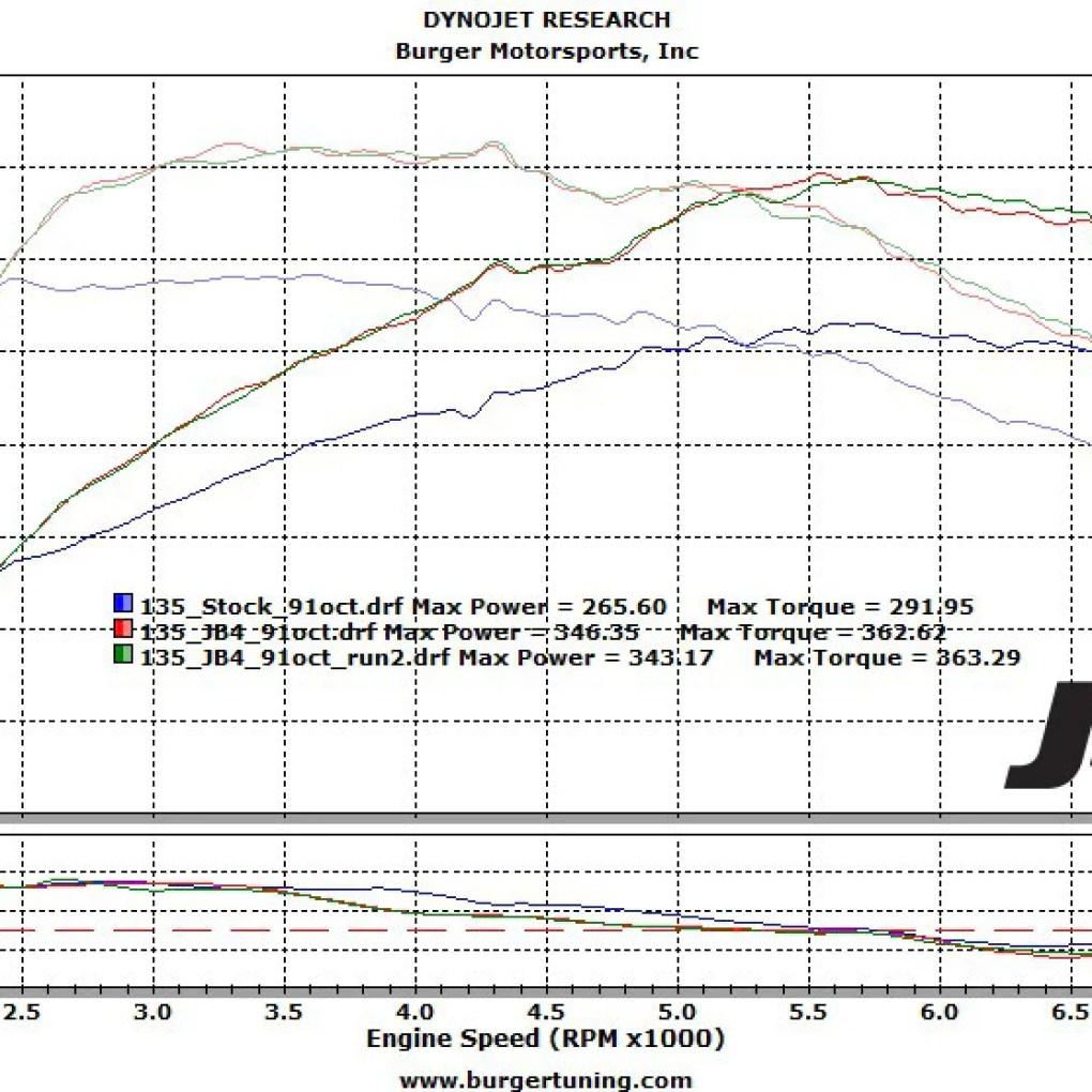 BMW 335i performance chip
