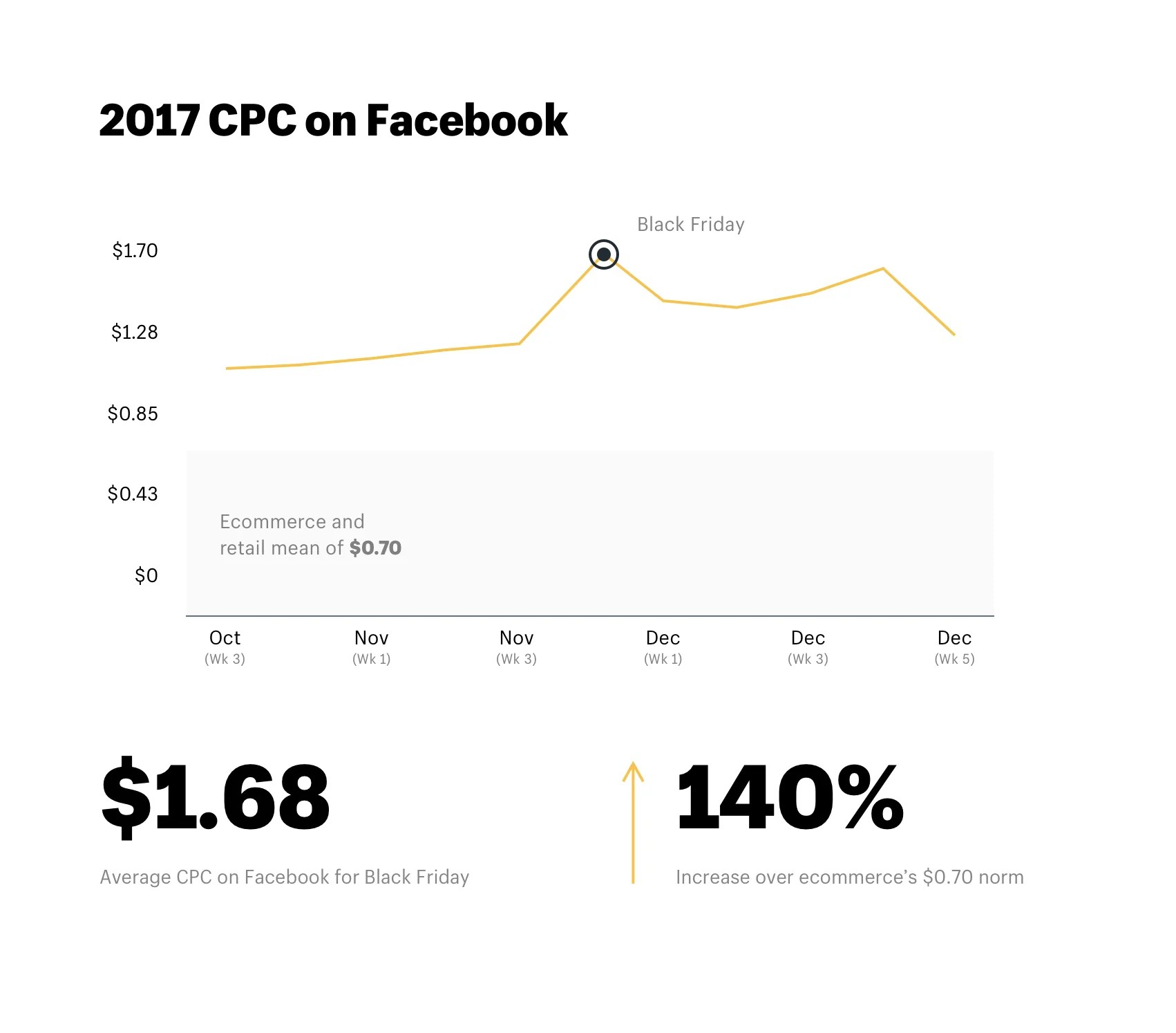 small resolution of 2017 cpc on facebook during black friday and q4