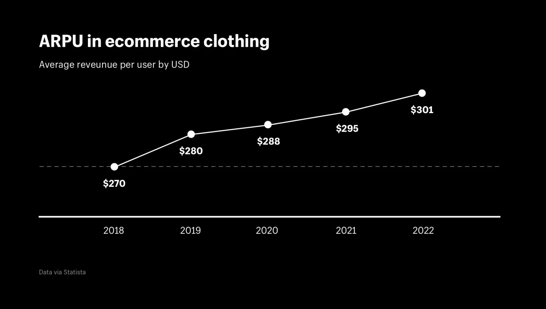 Average revenue per user (ARPU) in ecommerce clothing