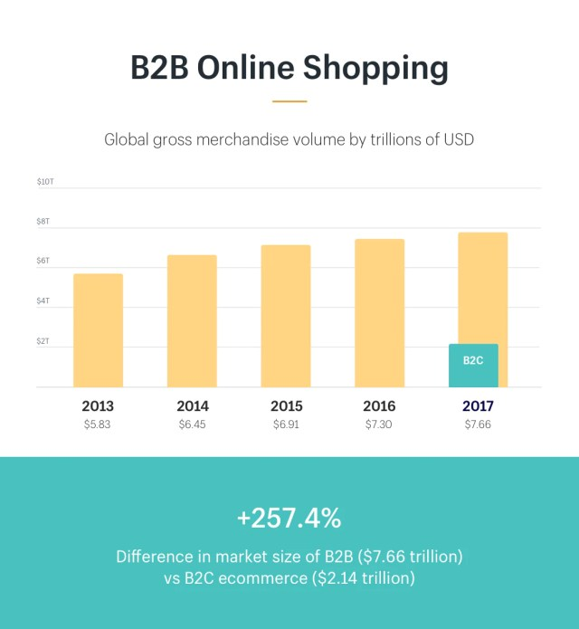 B2B online store GMV from 2013-2017