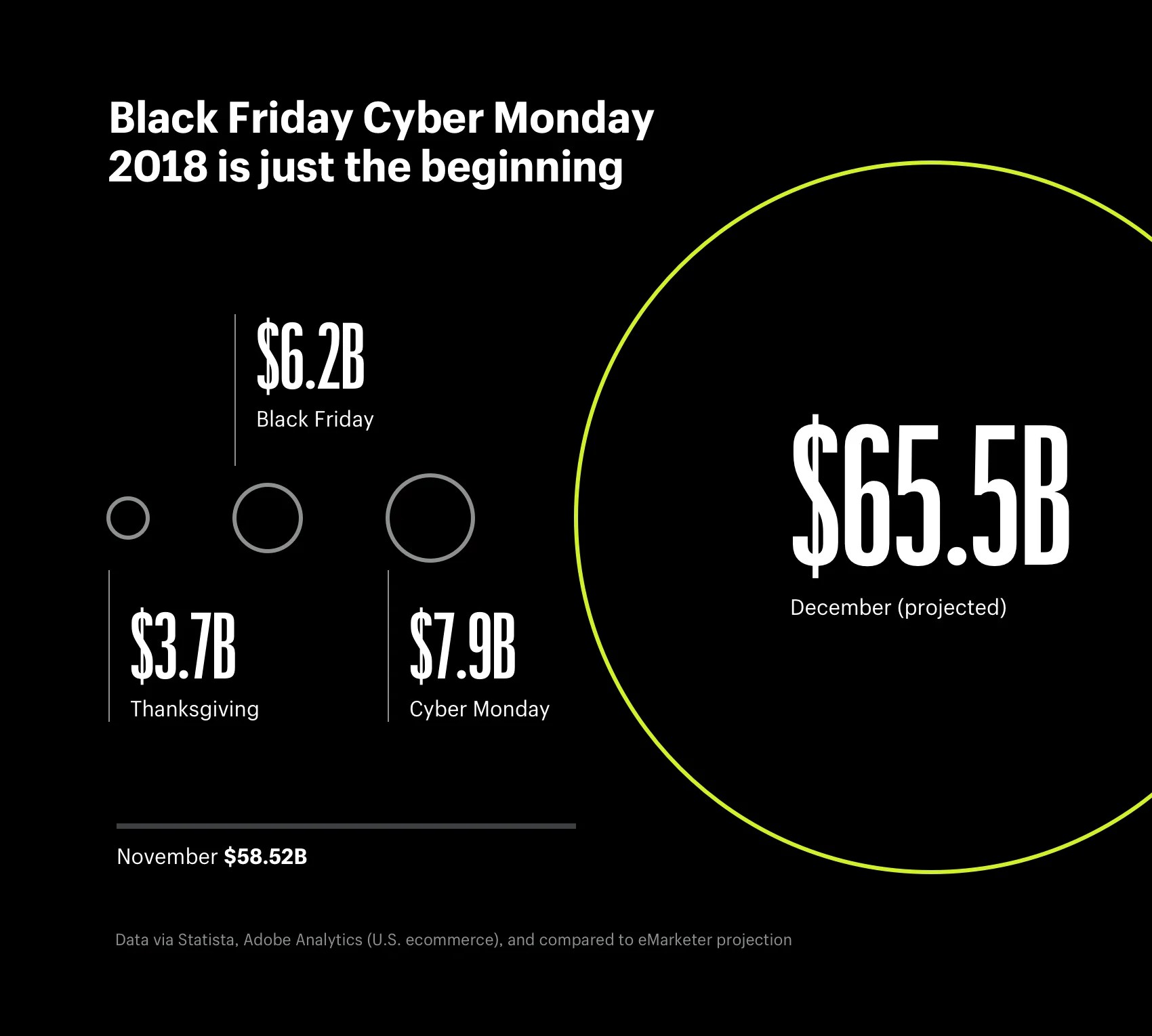 Holiday Shopping Online Trends And Statistics 2018 2017
