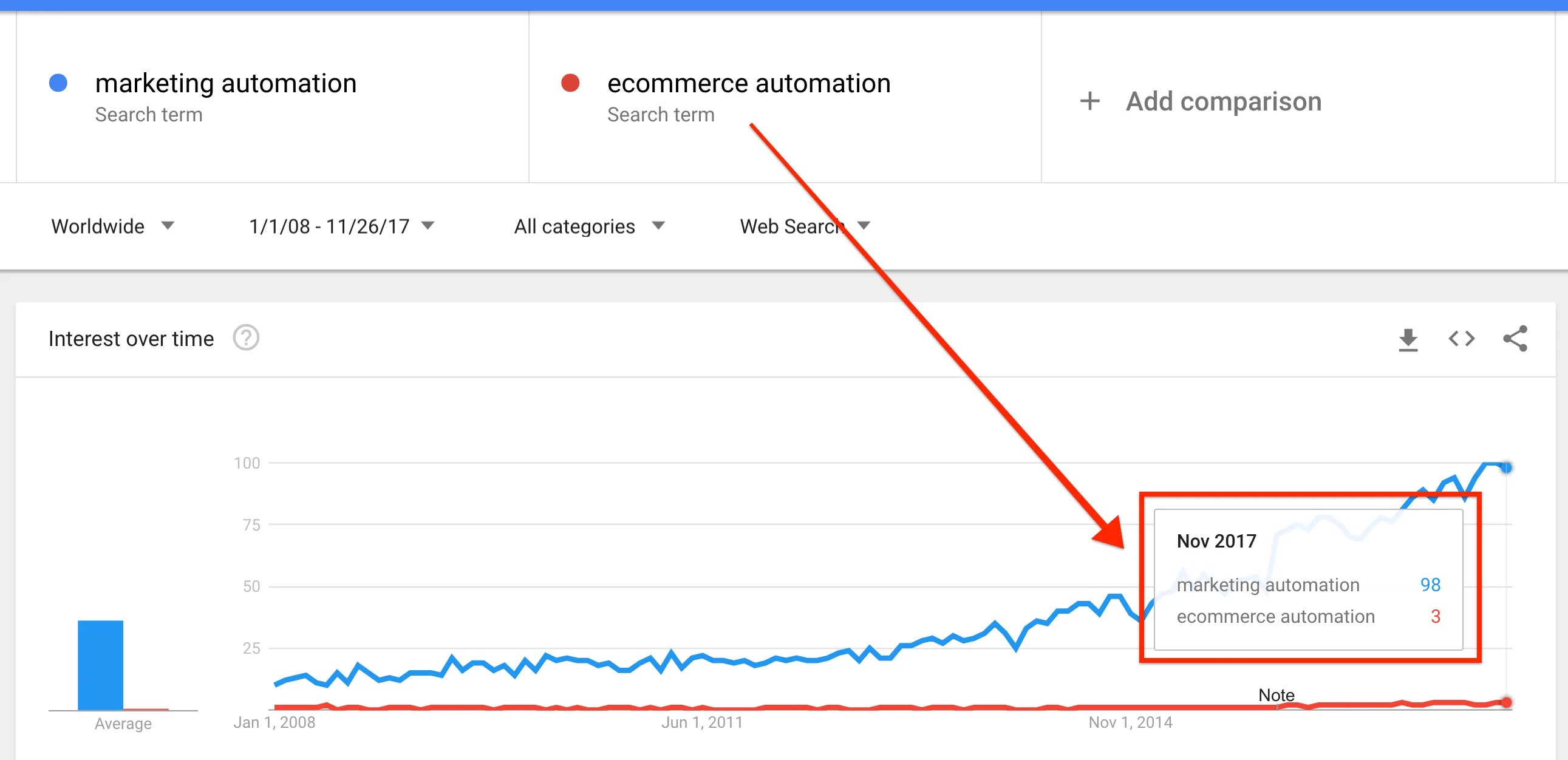 ecommerce automation is part of the future ecommerce and its present [ 2582 x 1252 Pixel ]