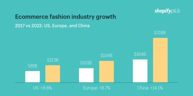 Ecommerce fashion industry growth: US, Europe, and China
