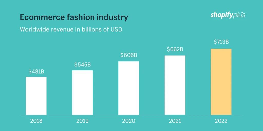 Ecommerce fashion industry worldwide revenue