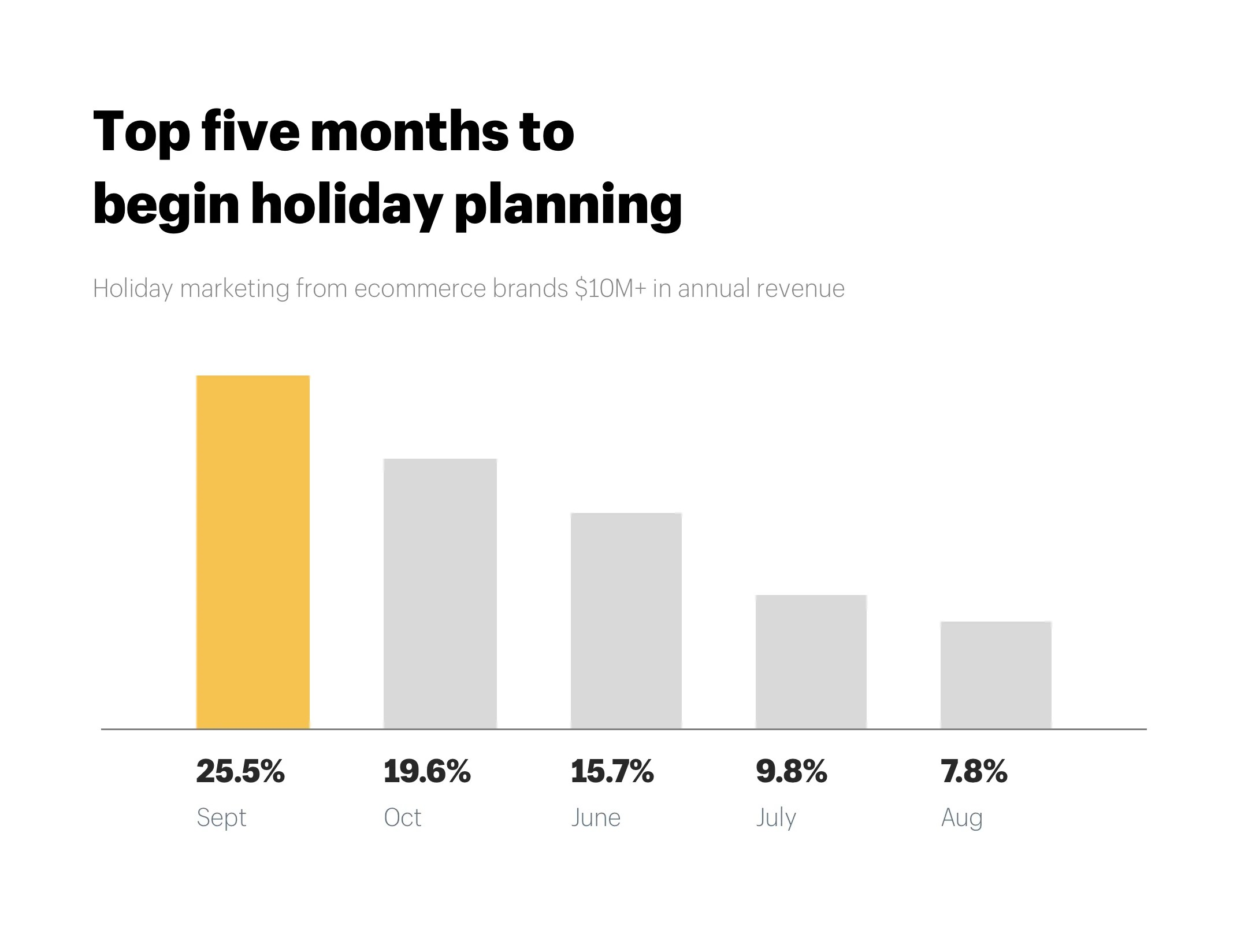 medium resolution of holiday marketing ecommerce top five months to begin holiday planning
