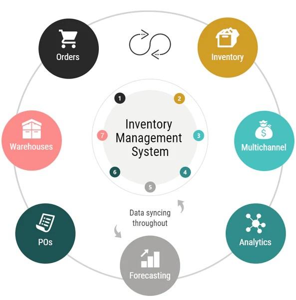 Image result for order management system