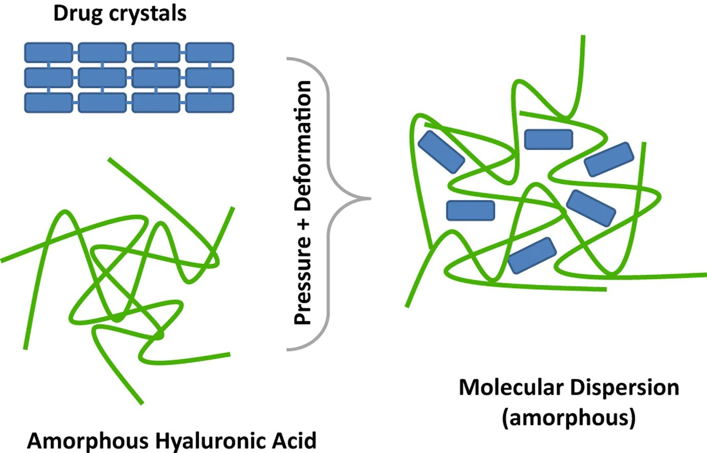 solid dispersions of drugs in hyaluronan matrix anti aging bioavailability hyaluronic acid  [ 1382 x 886 Pixel ]