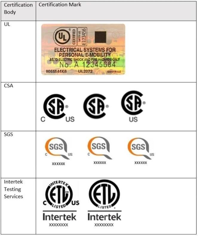 list of UL2272 equivalent marks
