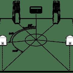 Wiring Speakers In Series Diagram Trailer 4 Way The Art Of Speaker Placement | Svs