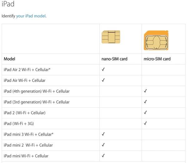 Ipad sim card sizes also  datago rh
