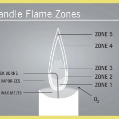 A Diagram Of Non Luminous Flame Wiring For Led Strip Lights All About Quality Beeswax Candles  Your Time Boutique