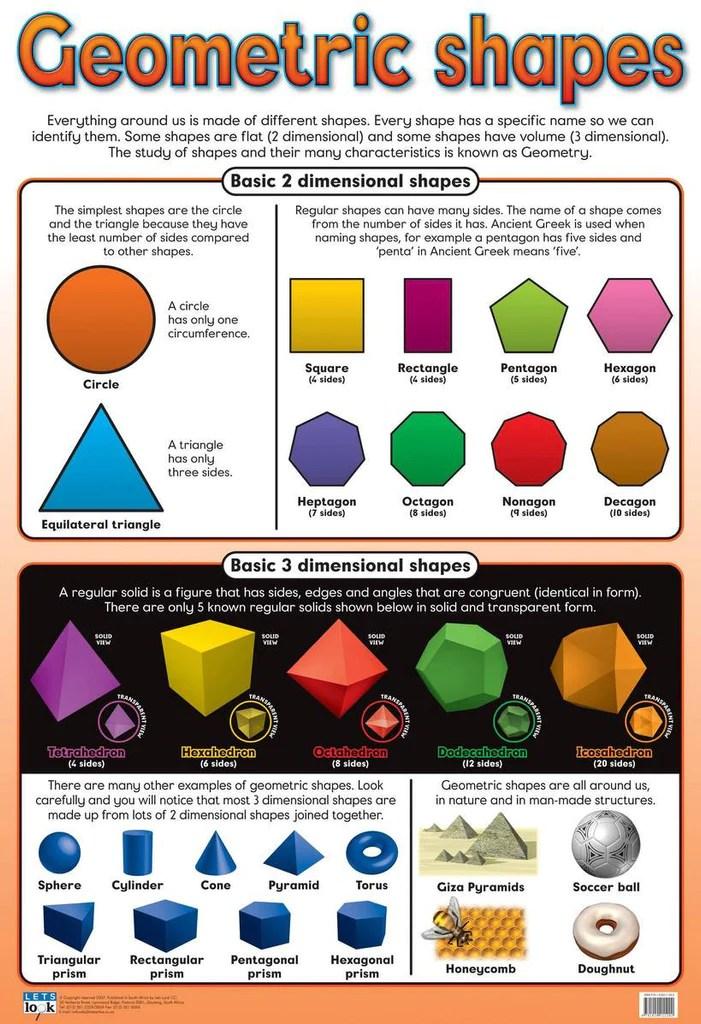 chart geometric shapes