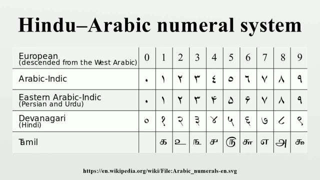 Arabic-Hindu Numerals