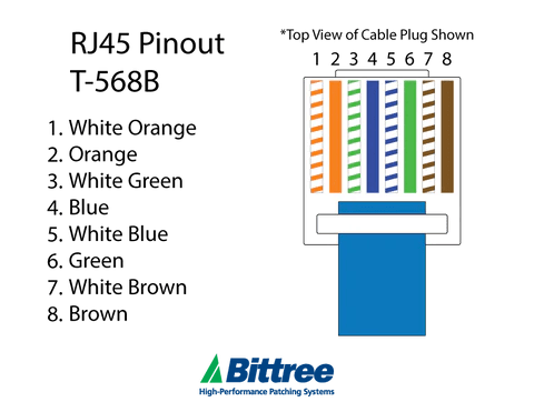 T568a Wire Diagram Rj45 Pinout