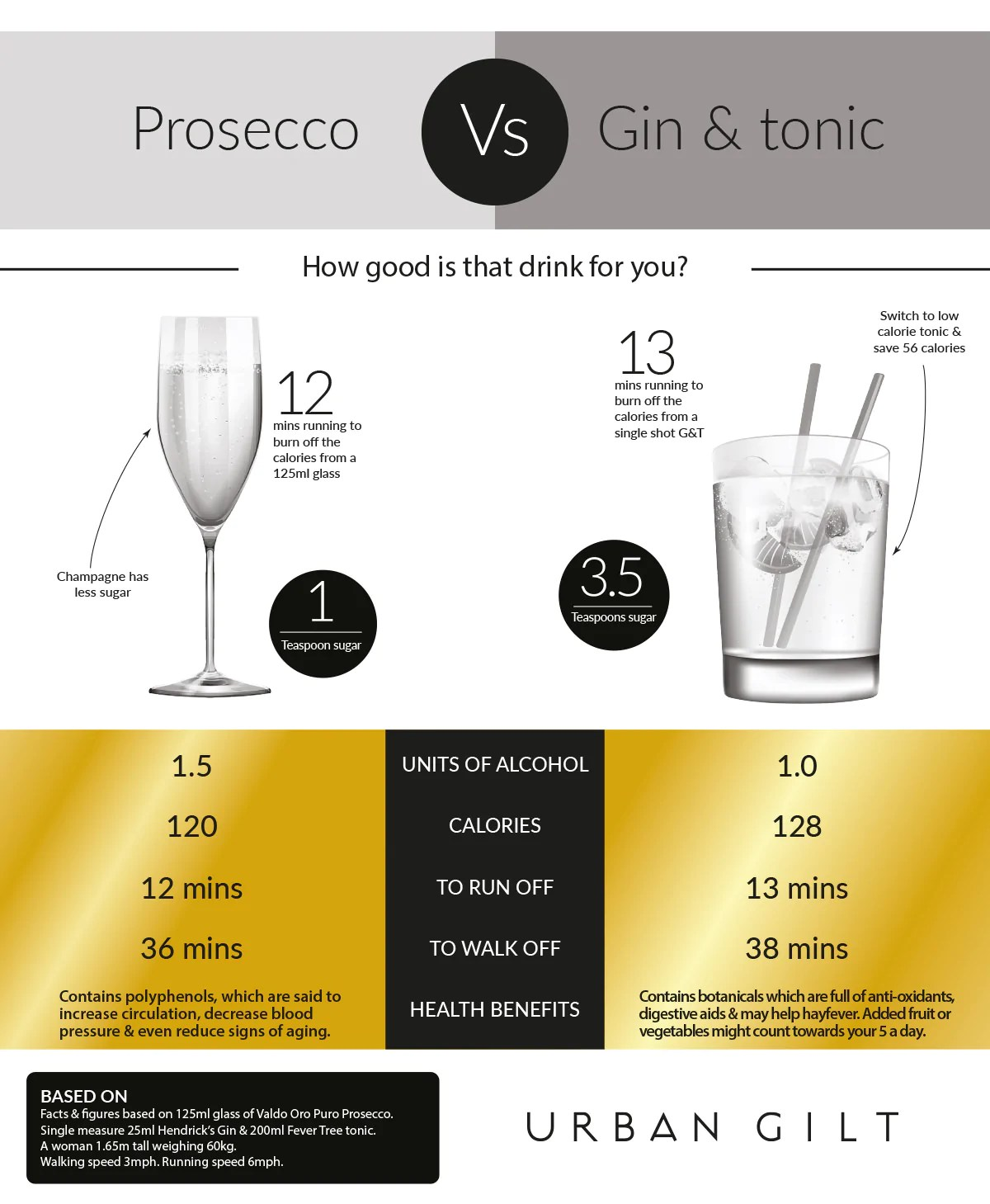 Perfect Interlude: calories in a shot of gin