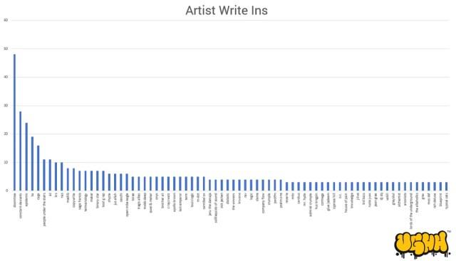 Artist Write Ins