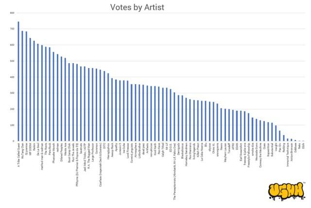 Votes by Artist