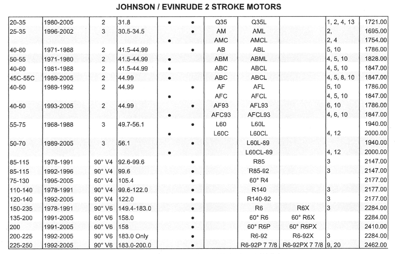 [WRG8282] Johnson 2005 90 115 135 175 Hp 2 Stroke Models Repair Manual