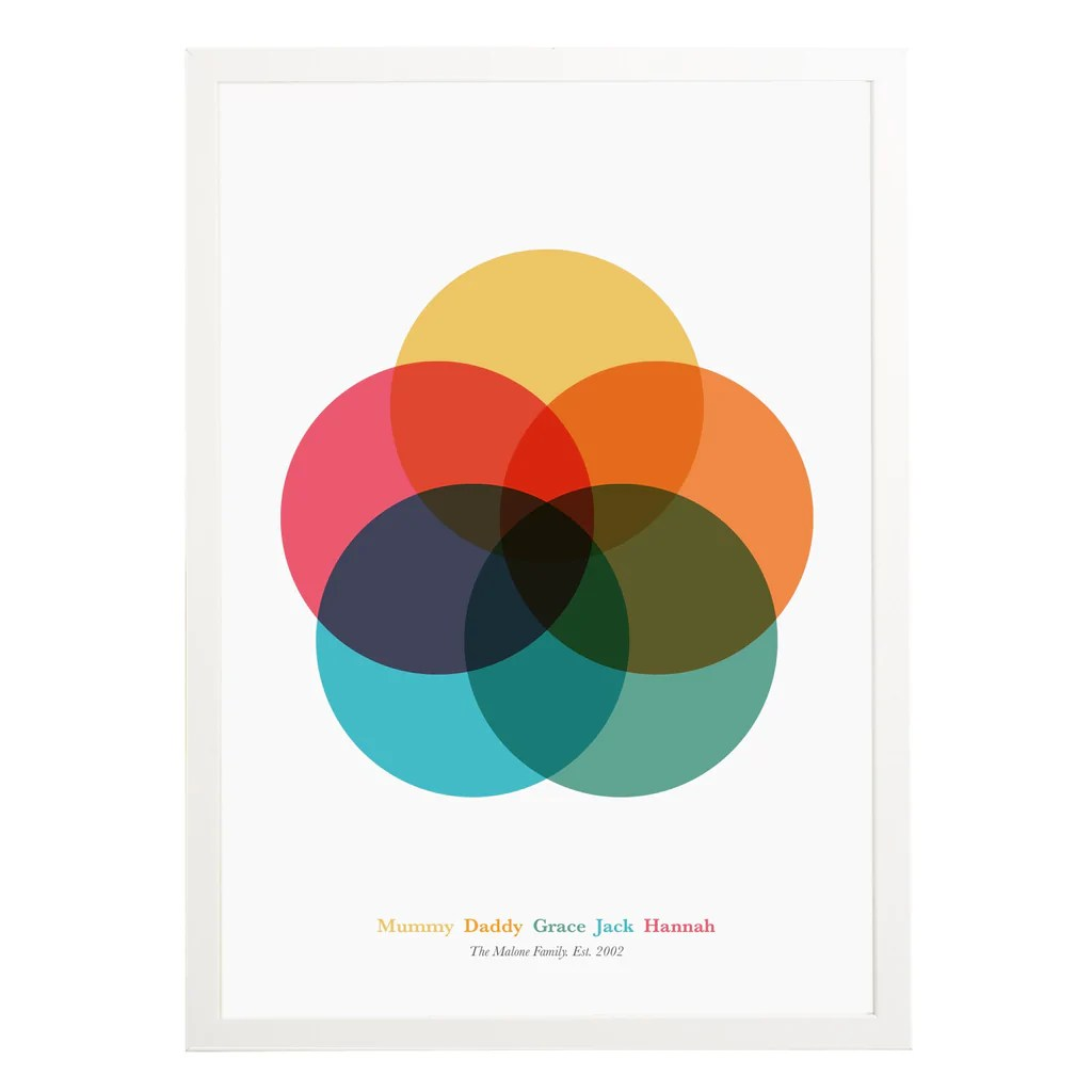 hight resolution of personalised family venn diagram print