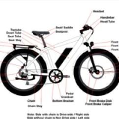 Bike Parts Diagram Cross Pollination For Kids Juiced Bikes Diagrams