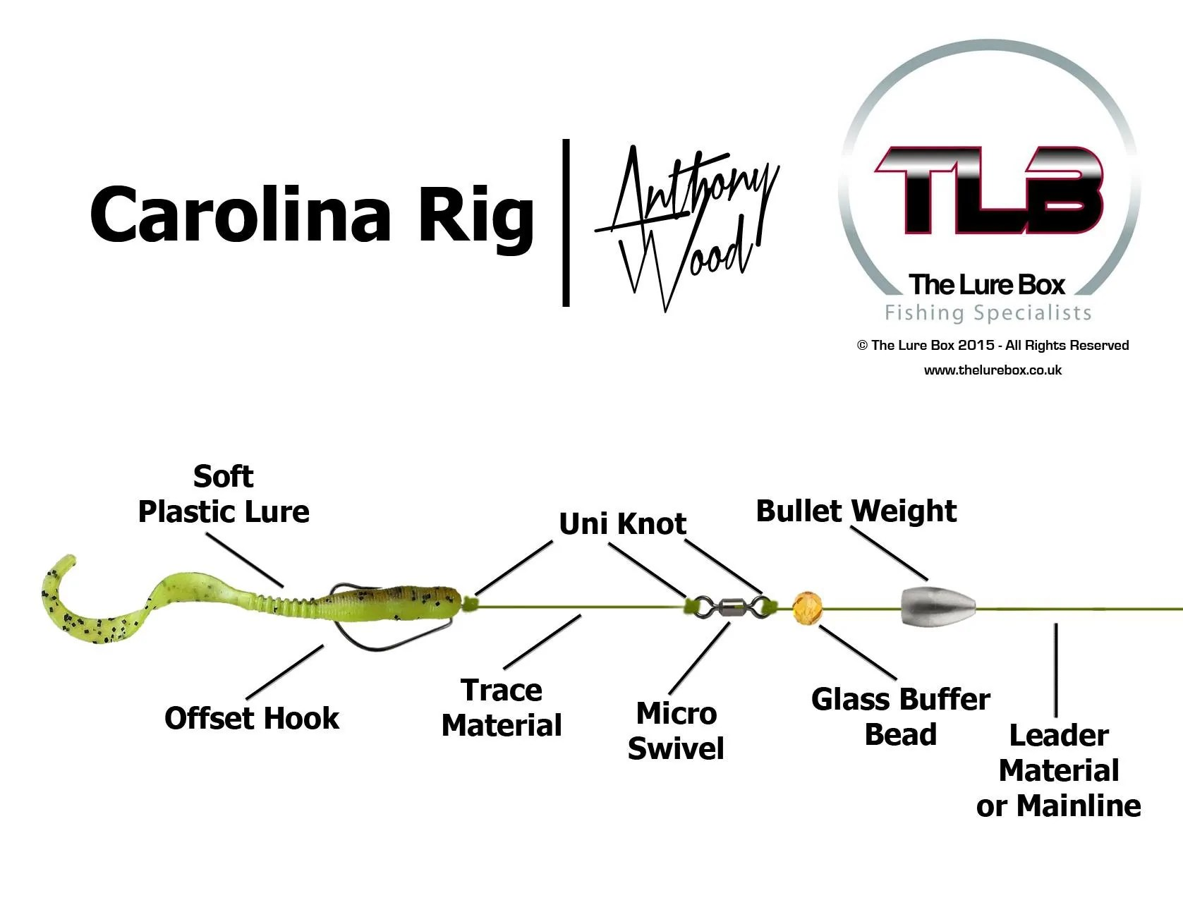 small resolution of carolina rig diagram the lure box