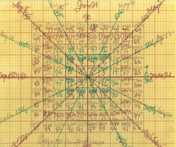 Square of egg chart jigsaw puzzle also  wd gann inc rh wdgann