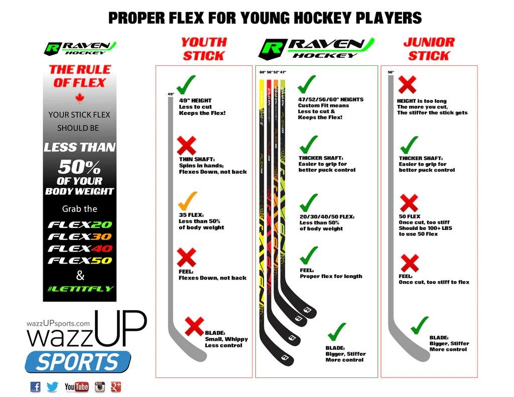 Raven hockey sticks also stick flex for kids  wazzup sports rh sportsshopify