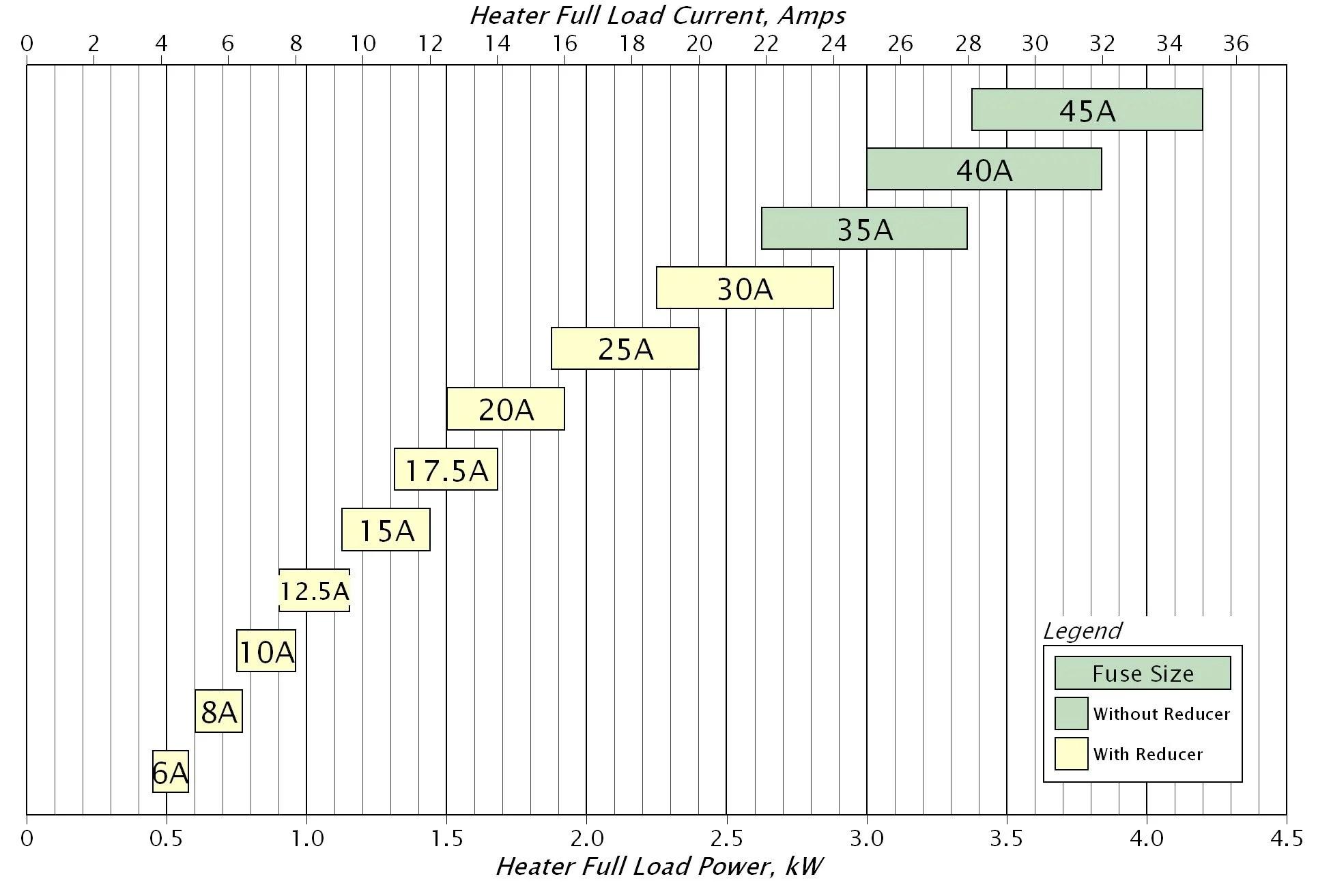 medium resolution of fuse sizing diagram ifpa 120 1p 35a