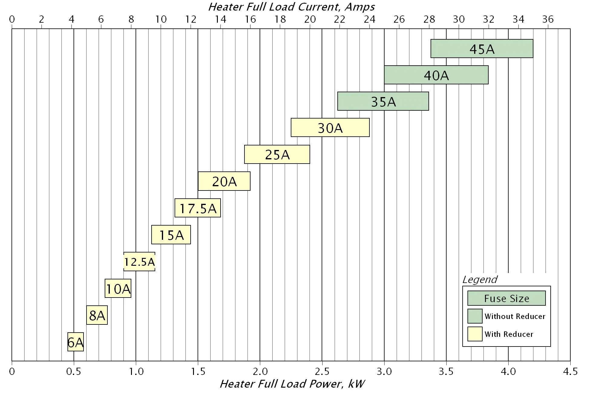 small resolution of fuse sizing diagram ifpa 120 1p 35a