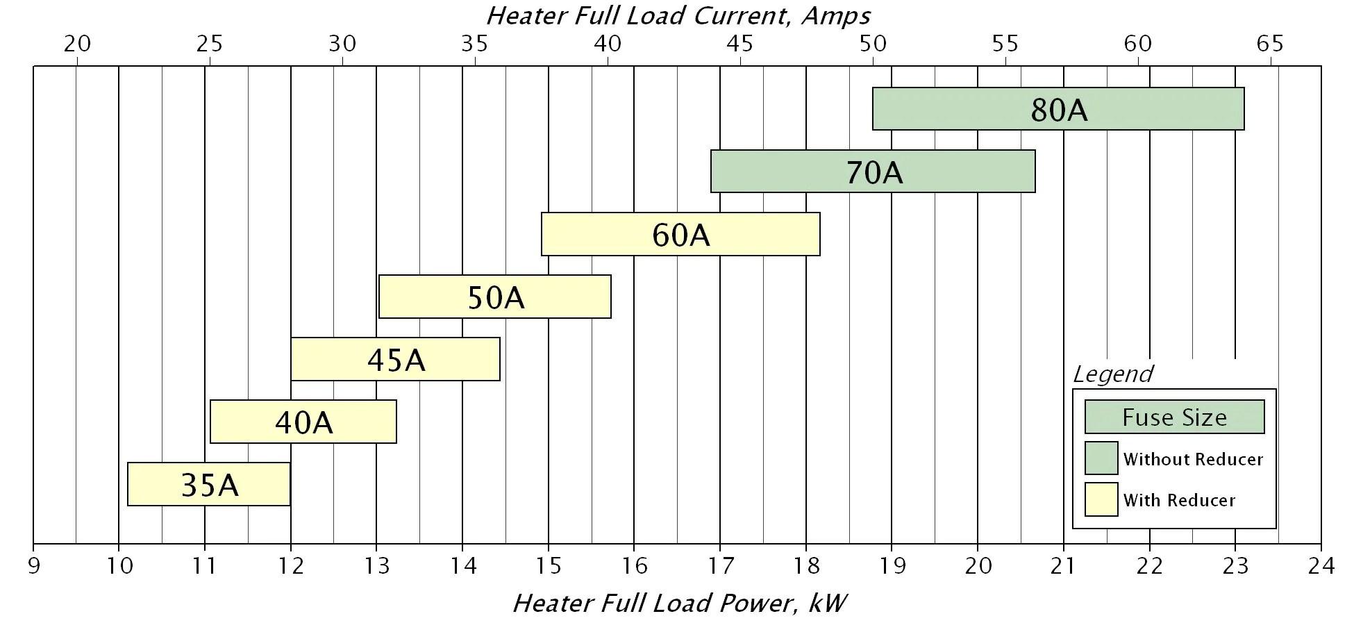 medium resolution of fuse sizing diagram ifpa 208 3p 64a
