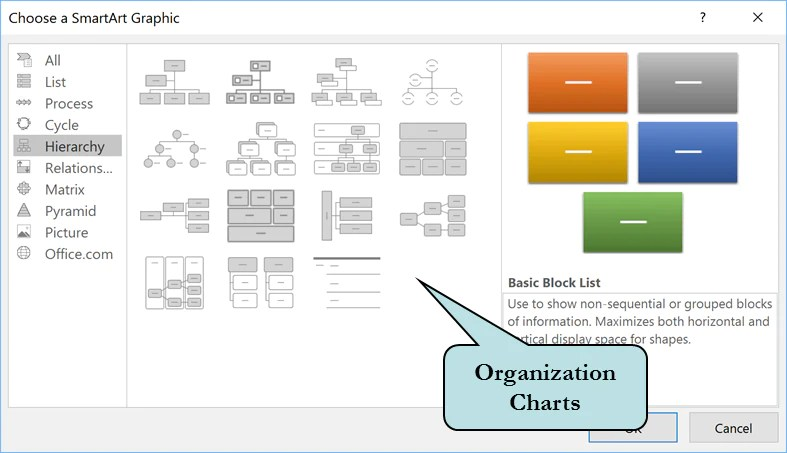 Select the slide into which you wish to insert an organizational chart click tab on ribbon smartart button also create org in powerpoint  pcm courseware rh pcmcourseware