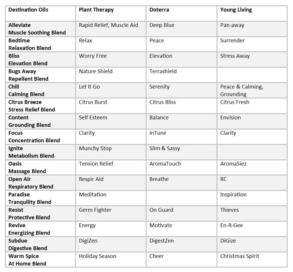 Essential oil blend comparision chart destination oils doterra plant therapy young living also rh destinationoils