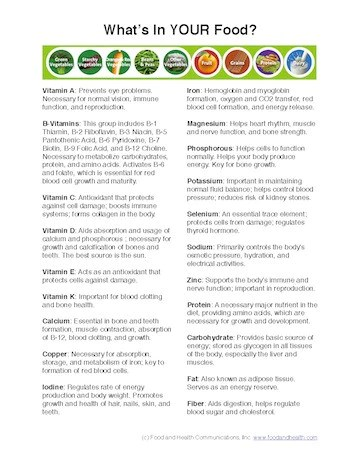Eat your vitamins poster vitamin and mineral chart nutrition education store also rh nutritioneducationstore